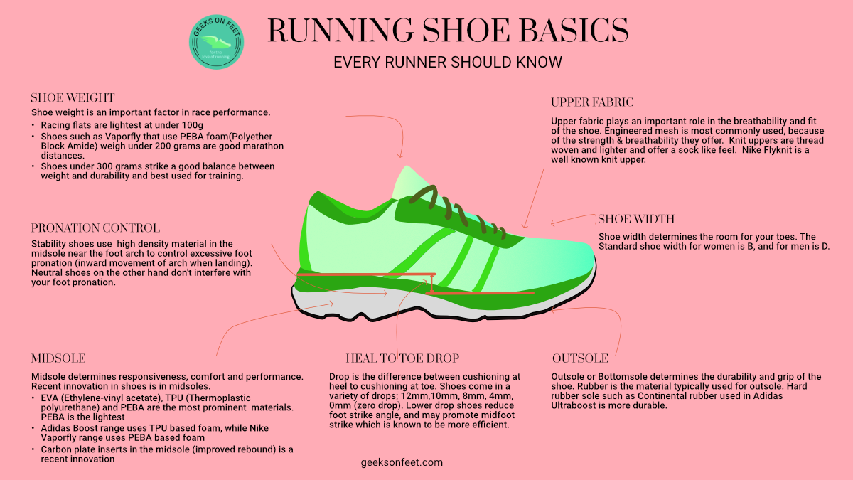 Running Shoe Basics